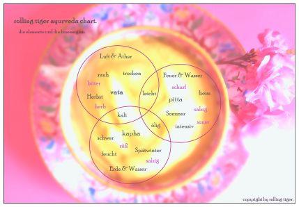 rolling tiger ayurveda chart no 3 copyright by julia wunderlich